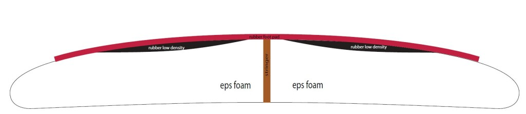 ergo deck with soft rubber impact redz surfboard
